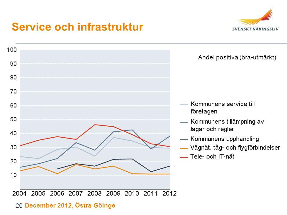 Service och infrastruktur Andel positiva (bra-utmärkt) December 2012, Östra Göinge 20