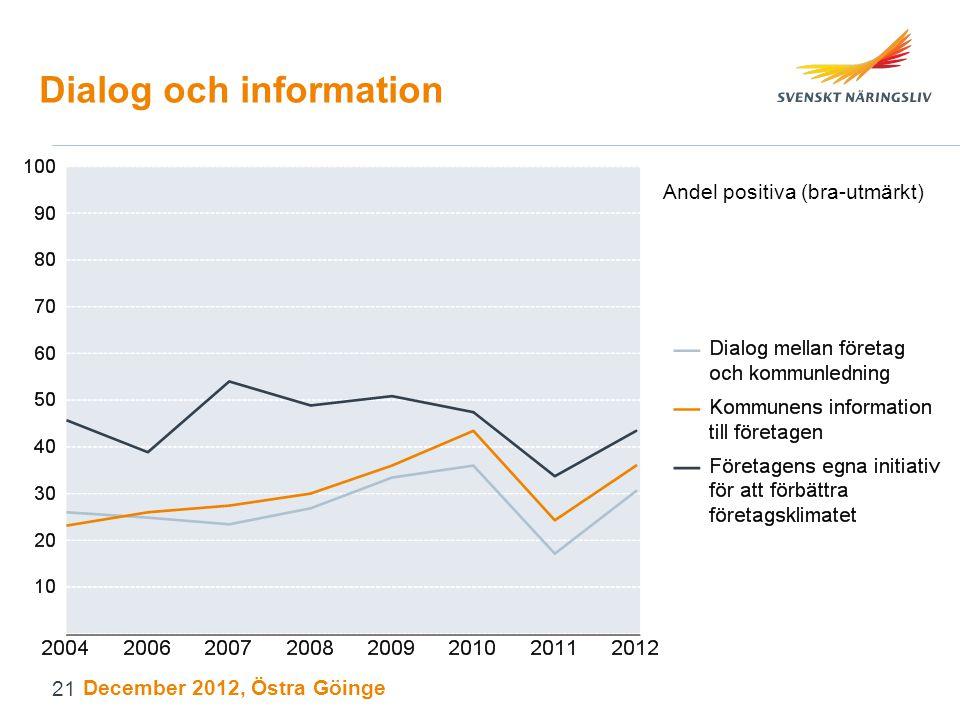 Dialog och information Andel positiva (bra-utmärkt) December 2012, Östra Göinge 21