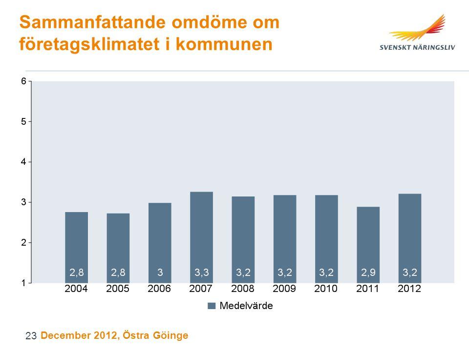 Sammanfattande omdöme om företagsklimatet i kommunen December 2012, Östra Göinge 23