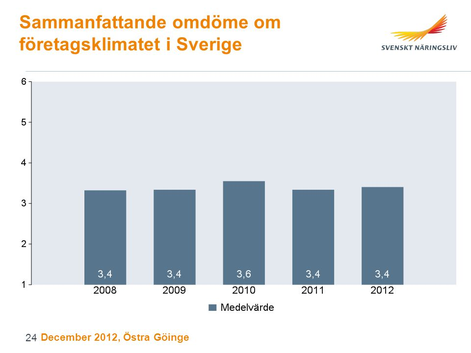 Sammanfattande omdöme om företagsklimatet i Sverige December 2012, Östra Göinge 24