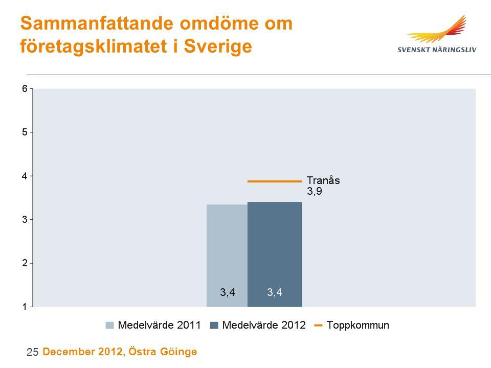 Sammanfattande omdöme om företagsklimatet i Sverige December 2012, Östra Göinge 25