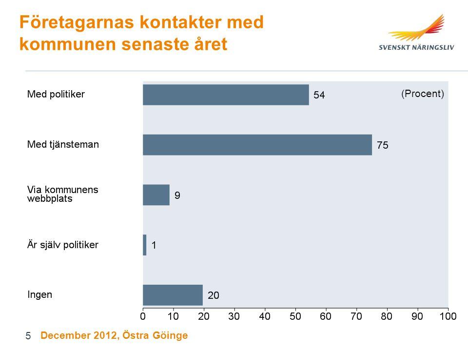 Företagarnas kontakter med kommunen senaste året (Procent) December 2012, Östra Göinge 5