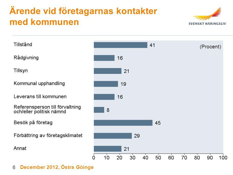 Ärende vid företagarnas kontakter med kommunen (Procent) December 2012, Östra Göinge 6