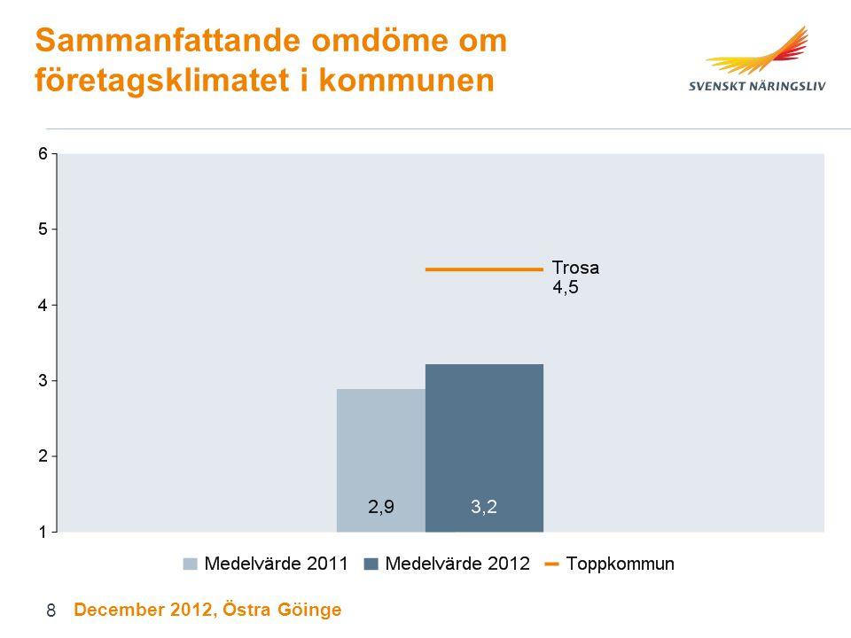 Sammanfattande omdöme om företagsklimatet i kommunen December 2012, Östra Göinge 8