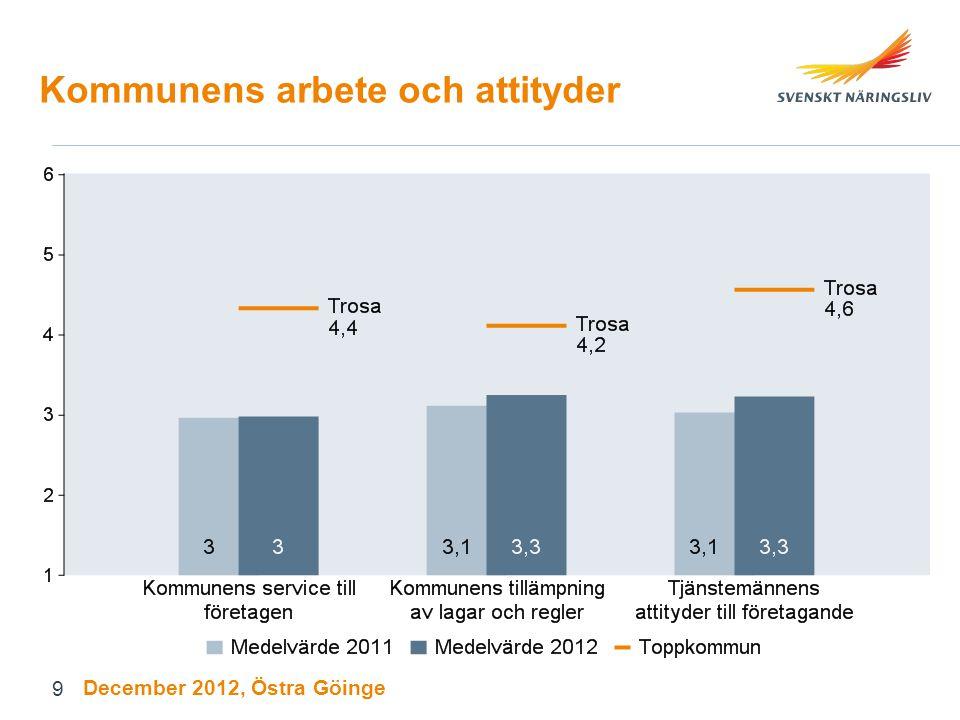 Kommunens arbete och attityder December 2012, Östra Göinge 9