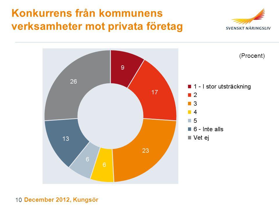 Konkurrens från kommunens verksamheter mot privata företag (Procent) December 2012, Kungsör 10