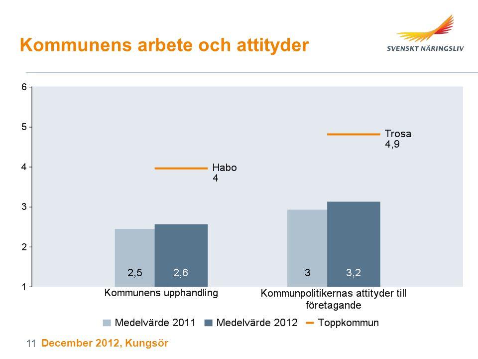Kommunens arbete och attityder December 2012, Kungsör 11