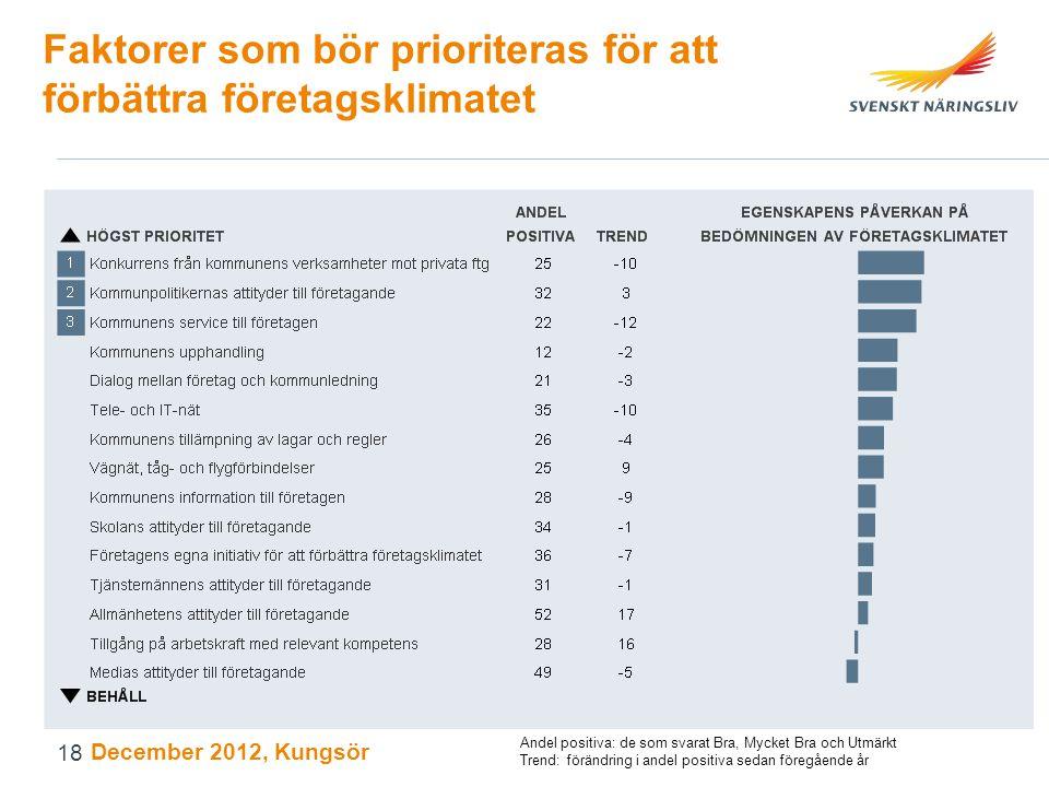 Faktorer som bör prioriteras för att förbättra företagsklimatet December 2012, Kungsör Andel positiva: de som svarat Bra, Mycket Bra och Utmärkt Trend: förändring i andel positiva sedan föregående år 18