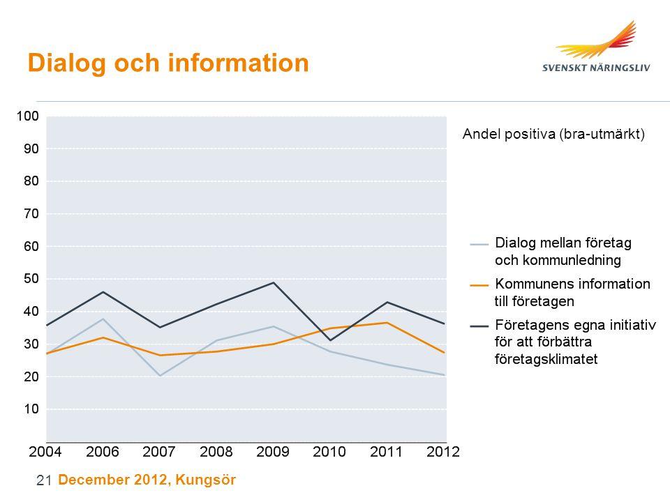 Dialog och information Andel positiva (bra-utmärkt) December 2012, Kungsör 21