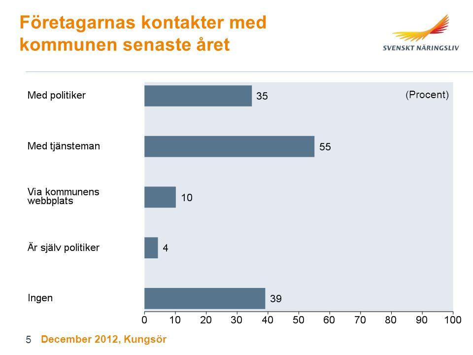 Företagarnas kontakter med kommunen senaste året (Procent) December 2012, Kungsör 5