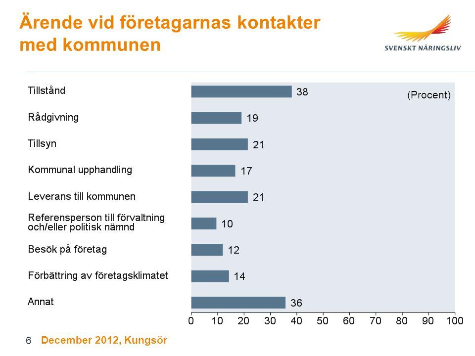 Ärende vid företagarnas kontakter med kommunen (Procent) December 2012, Kungsör 6