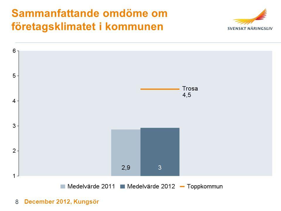 Attityder till företagande Andel positiva (bra-utmärkt) December 2012, Kungsör 19