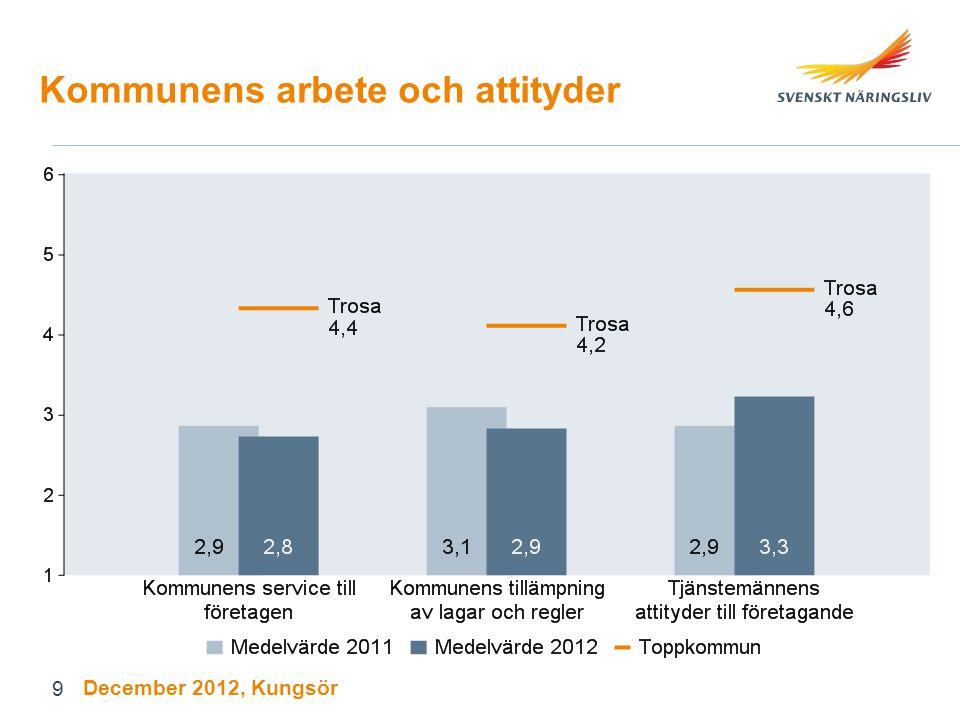 Service och infrastruktur Andel positiva (bra-utmärkt) December 2012, Kungsör 20