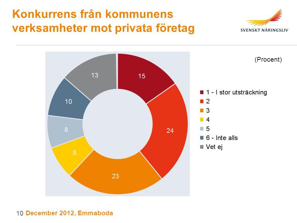 Konkurrens från kommunens verksamheter mot privata företag (Procent) December 2012, Emmaboda 10