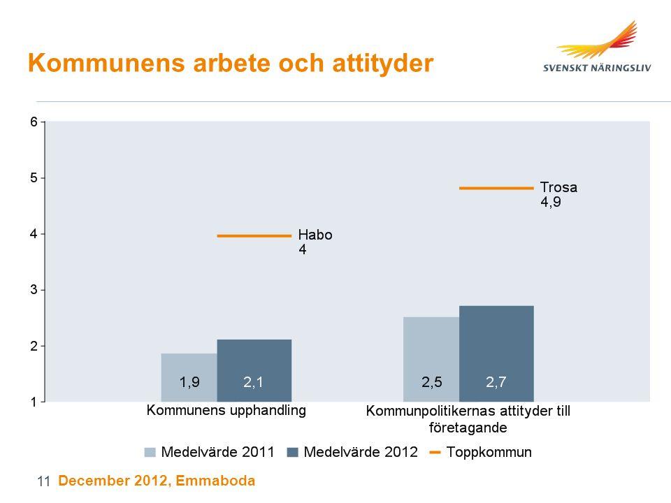 Kommunens arbete och attityder December 2012, Emmaboda 11