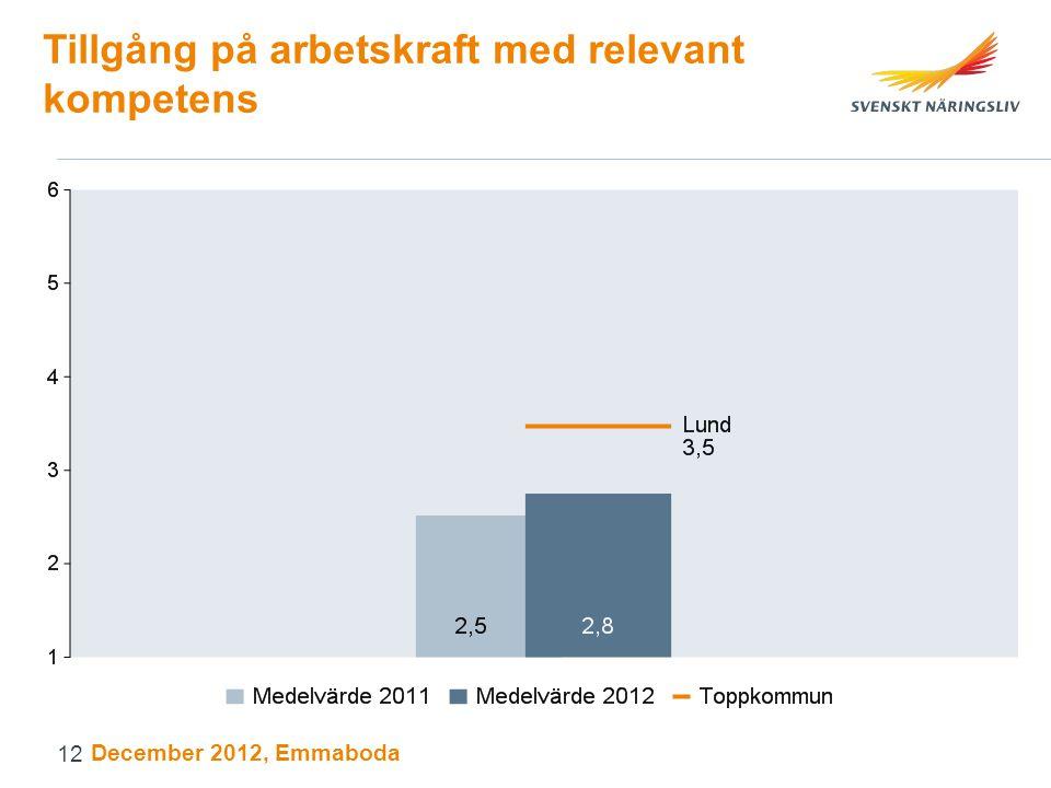 Tillgång på arbetskraft med relevant kompetens December 2012, Emmaboda 12