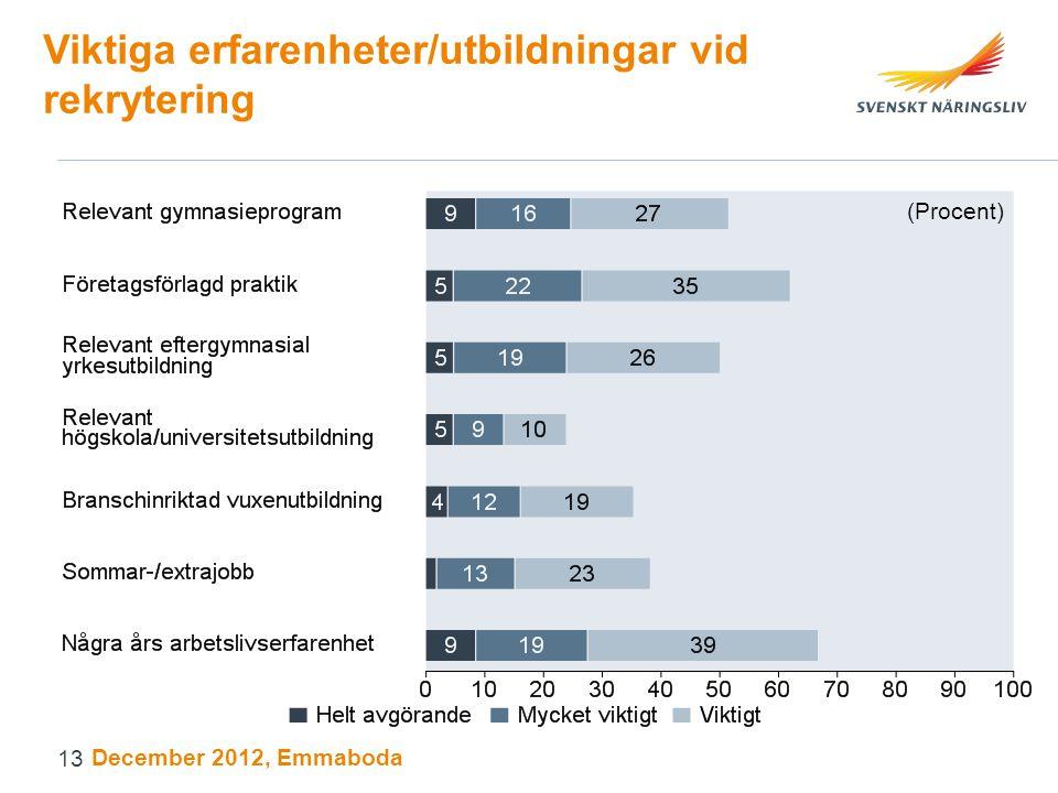 Viktiga erfarenheter/utbildningar vid rekrytering (Procent) December 2012, Emmaboda 13