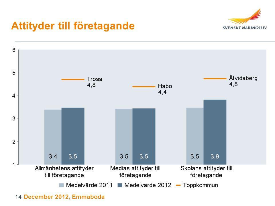 Attityder till företagande December 2012, Emmaboda 14