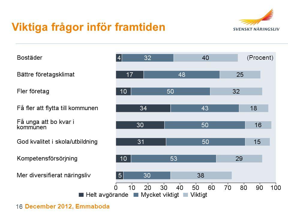 Viktiga frågor inför framtiden (Procent) December 2012, Emmaboda 16