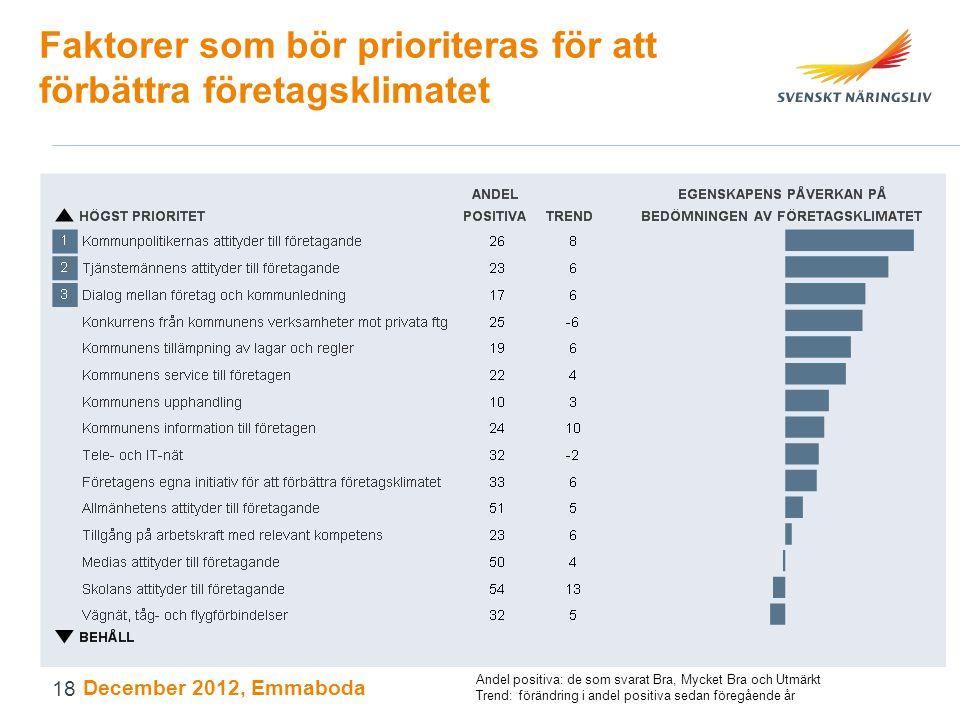 Faktorer som bör prioriteras för att förbättra företagsklimatet December 2012, Emmaboda Andel positiva: de som svarat Bra, Mycket Bra och Utmärkt Trend: förändring i andel positiva sedan föregående år 18