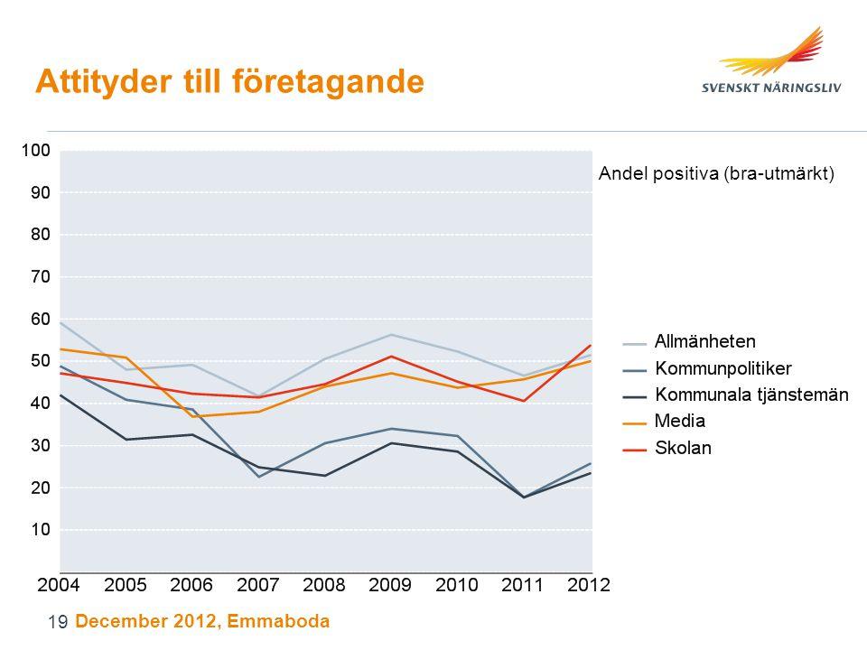 Attityder till företagande Andel positiva (bra-utmärkt) December 2012, Emmaboda 19