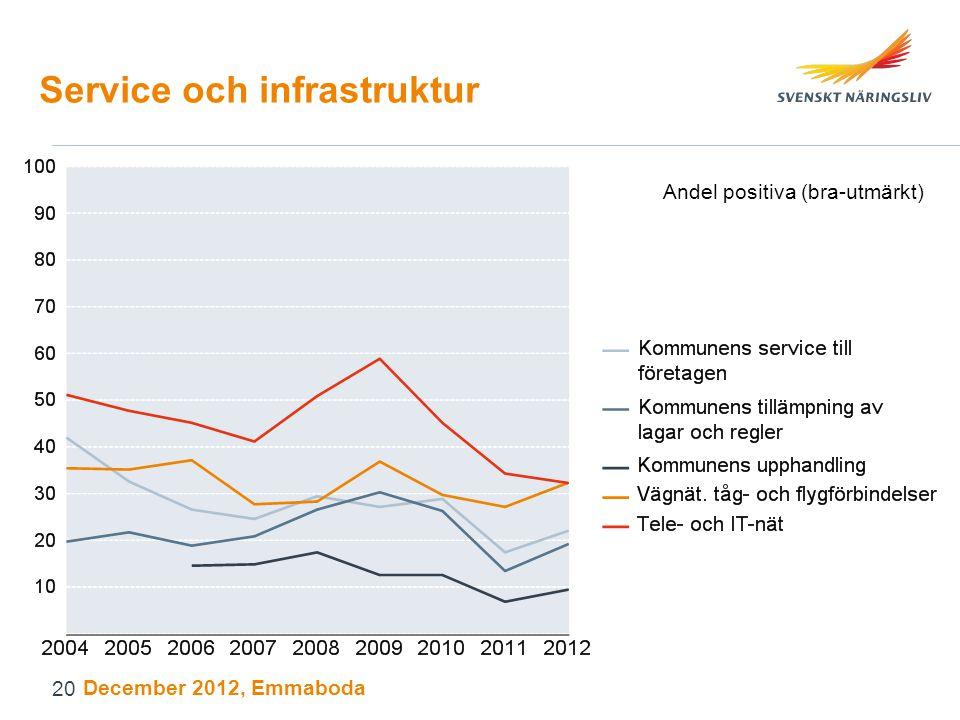 Service och infrastruktur Andel positiva (bra-utmärkt) December 2012, Emmaboda 20
