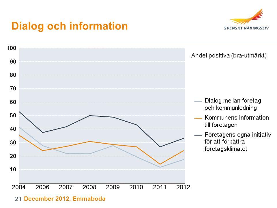 Dialog och information Andel positiva (bra-utmärkt) December 2012, Emmaboda 21