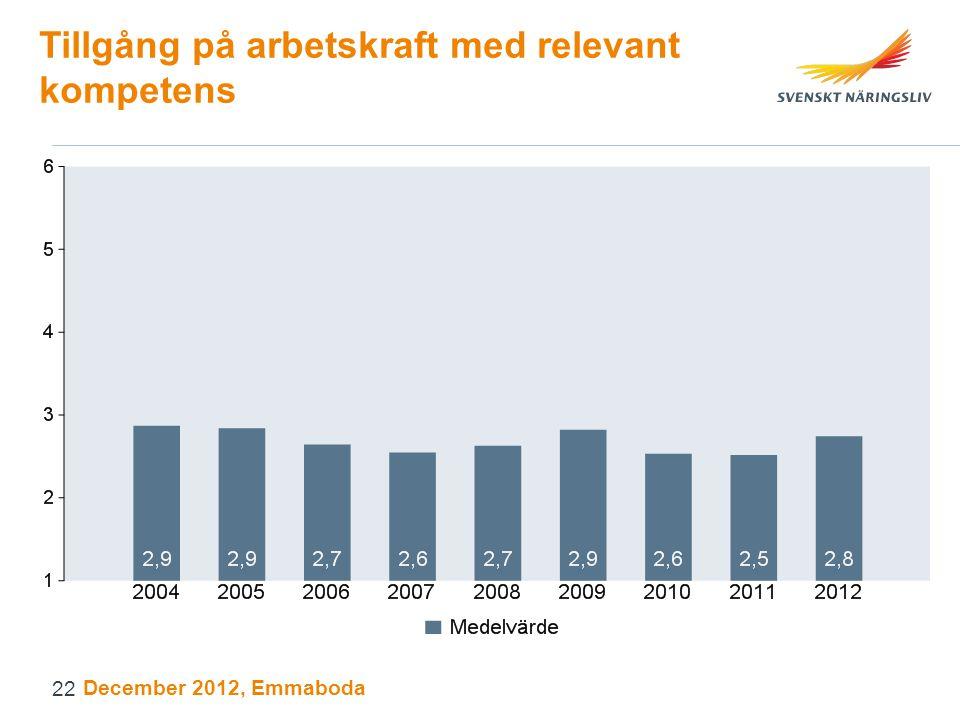 Tillgång på arbetskraft med relevant kompetens December 2012, Emmaboda 22