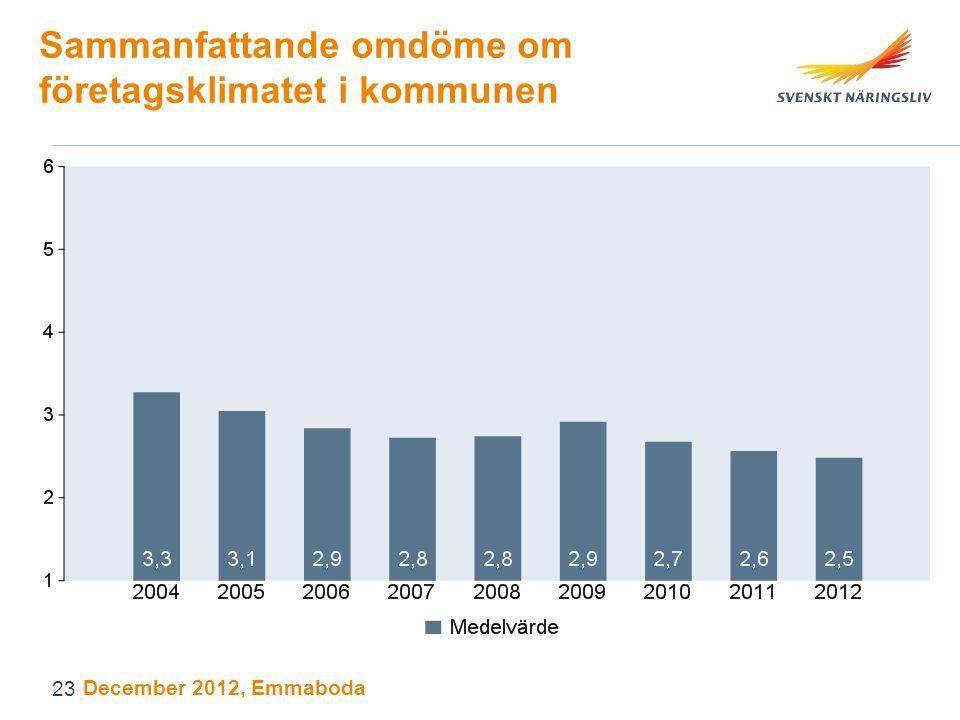 Sammanfattande omdöme om företagsklimatet i kommunen December 2012, Emmaboda 23