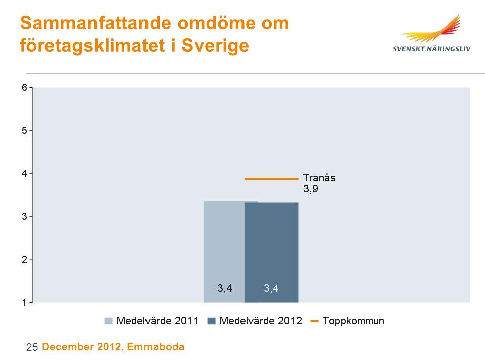 Sammanfattande omdöme om företagsklimatet i Sverige December 2012, Emmaboda 25