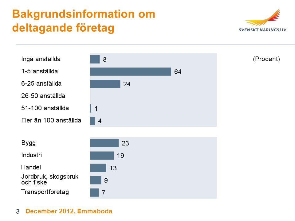 3 Bakgrundsinformation om deltagande företag (Procent) December 2012, Emmaboda