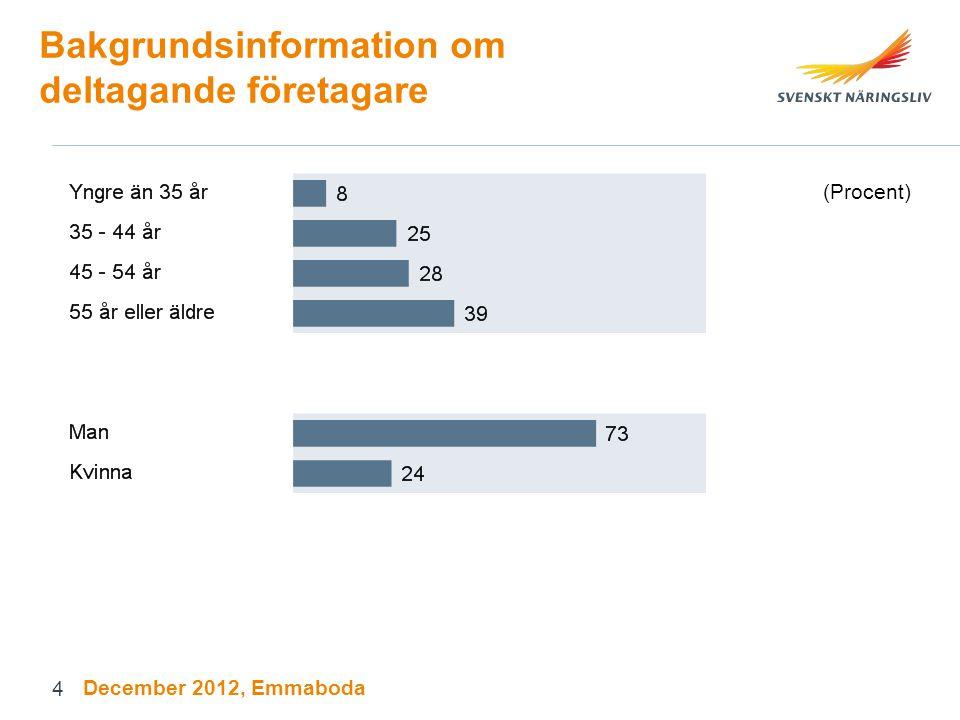 Bakgrundsinformation om deltagande företagare (Procent) December 2012, Emmaboda 4