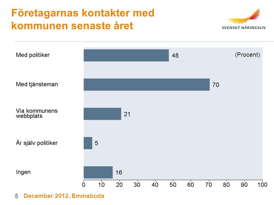 Företagarnas kontakter med kommunen senaste året (Procent) December 2012, Emmaboda 5