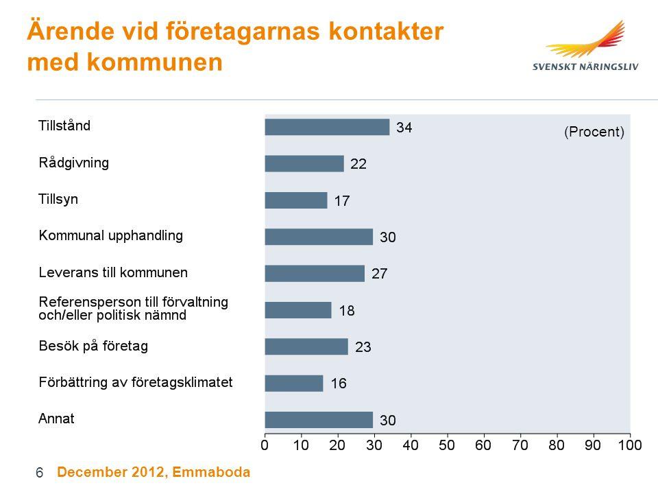 Ärende vid företagarnas kontakter med kommunen (Procent) December 2012, Emmaboda 6