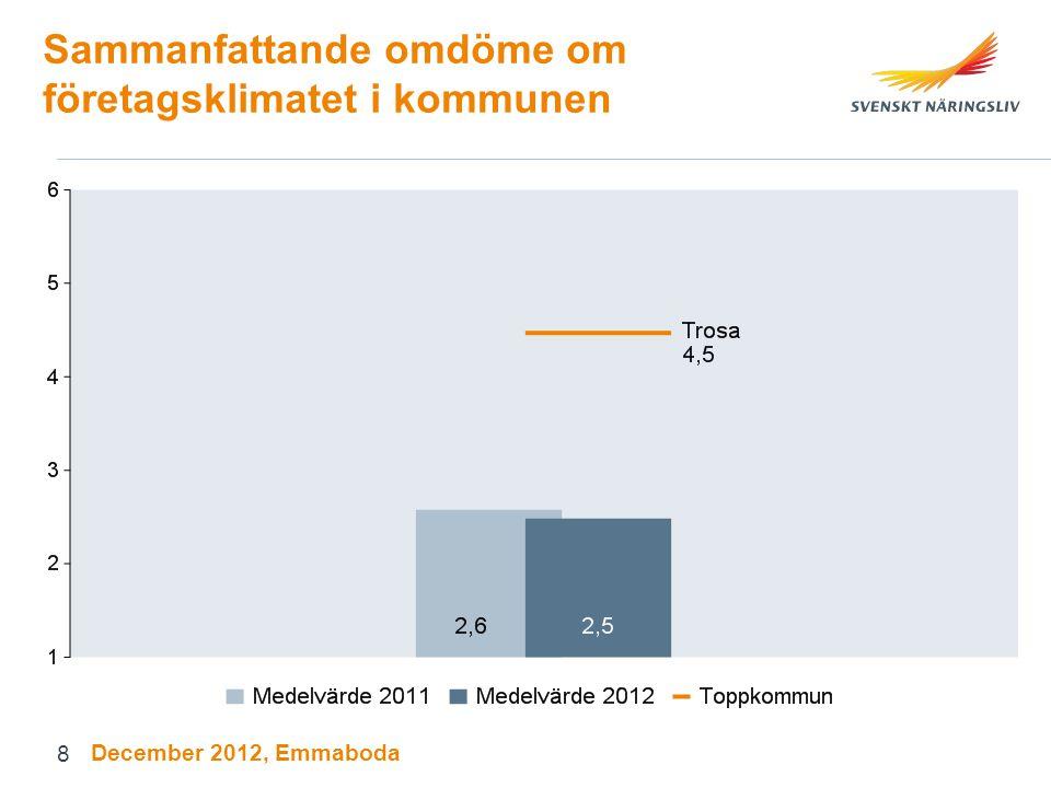 Sammanfattande omdöme om företagsklimatet i kommunen December 2012, Emmaboda 8