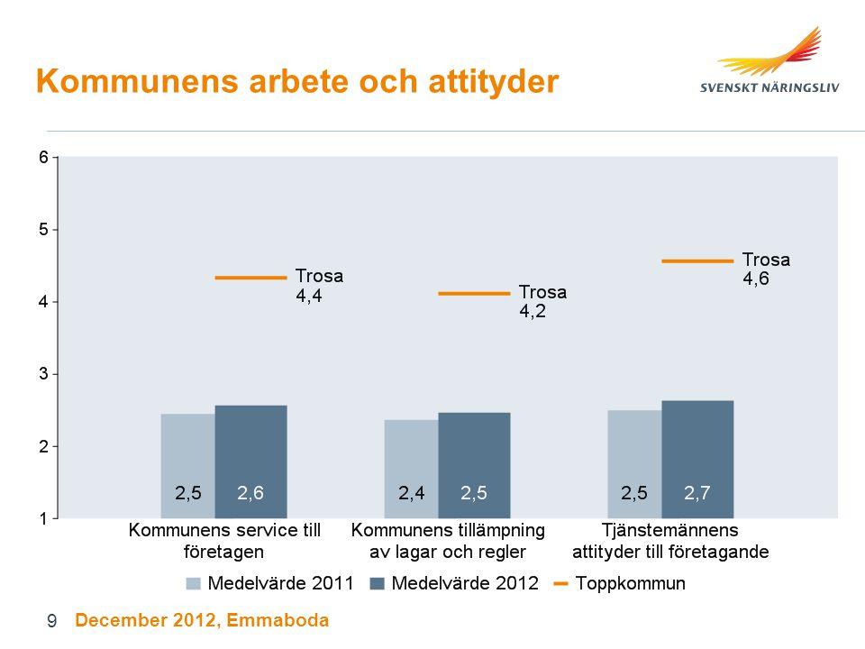 Kommunens arbete och attityder December 2012, Emmaboda 9