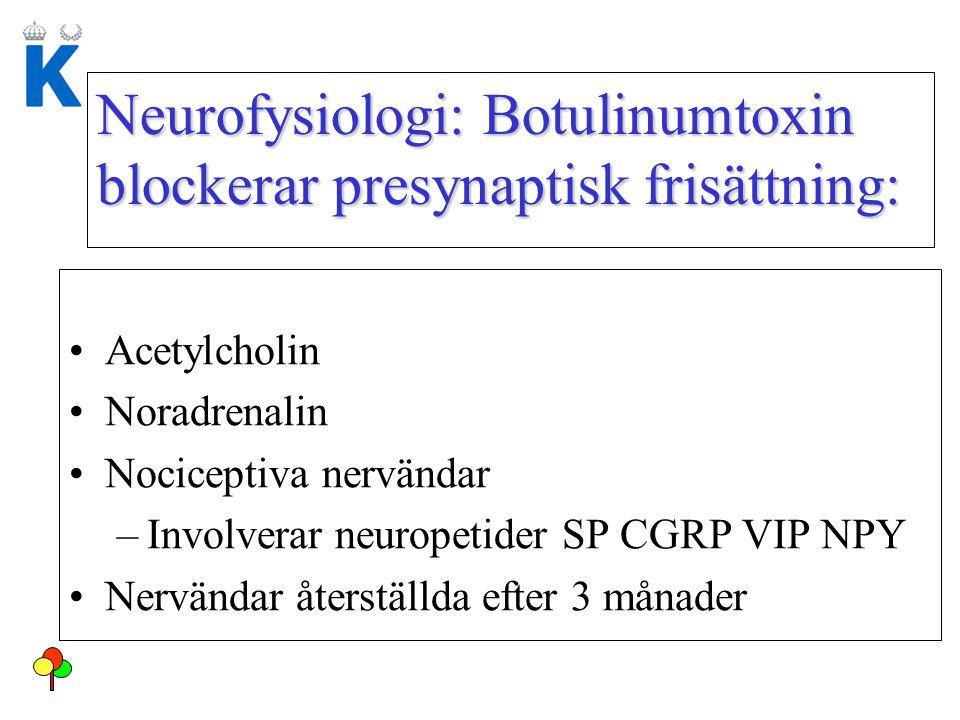 Neurofysiologi: Botulinumtoxin blockerar presynaptisk frisättning: Acetylcholin Noradrenalin Nociceptiva nervändar –Involverar neuropetider SP CGRP VI