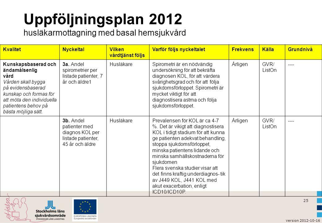 v ersion 2012-10-16 26 Vårdutveckling KOL - CeFAM Rehabs roll i KOL-vården?