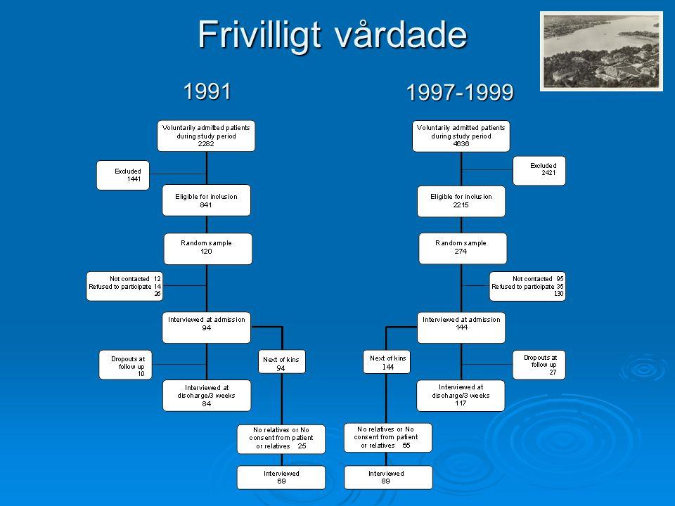 1991 1997-1999 Frivilligt vårdade