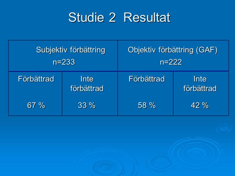 Studie 2 Resultat Subjektiv förbättring Objektiv förbättring (GAF) Subjektiv förbättring Objektiv förbättring (GAF) n=233 n=222 FörbättradInte FörbättradInte förbättrad förbättrad 67 %33 %58 %42 % 67 %33 %58 %42 %