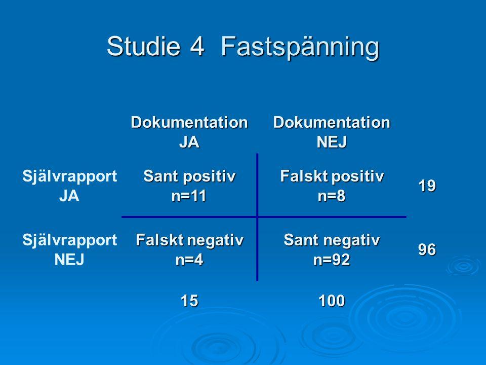 Studie 4 Fastspänning DokumentationJADokumentationNEJ Självrapport JA Sant positiv n=11 Falskt positiv n=819 Självrapport NEJ Falskt negativ n=4 Sant negativ n=9296 15100