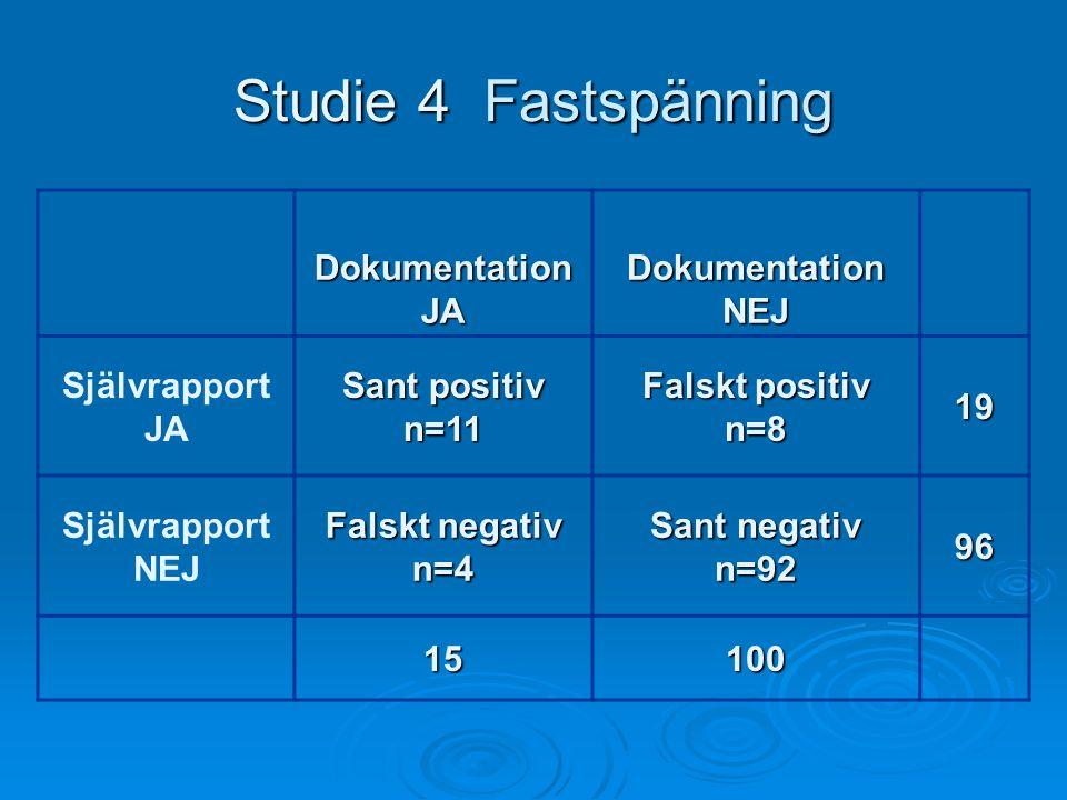 Studie 4 Fastspänning DokumentationJADokumentationNEJ Självrapport JA Sant positiv n=11 Falskt positiv n=819 Självrapport NEJ Falskt negativ n=4 Sant