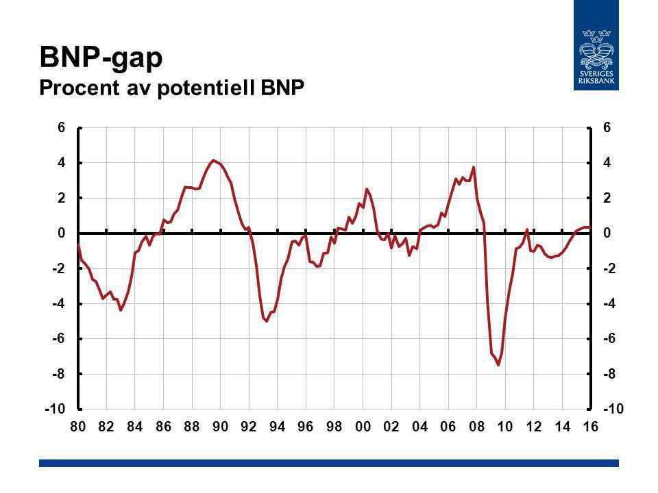Varians i kvartalsvis BNP-tillväxt