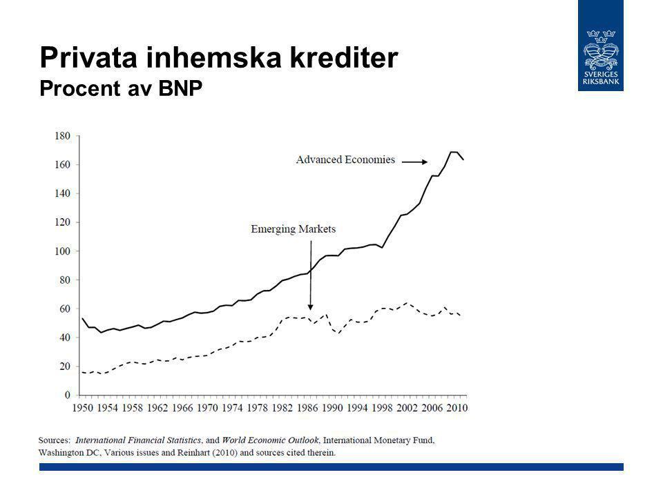 Privata inhemska krediter Procent av BNP