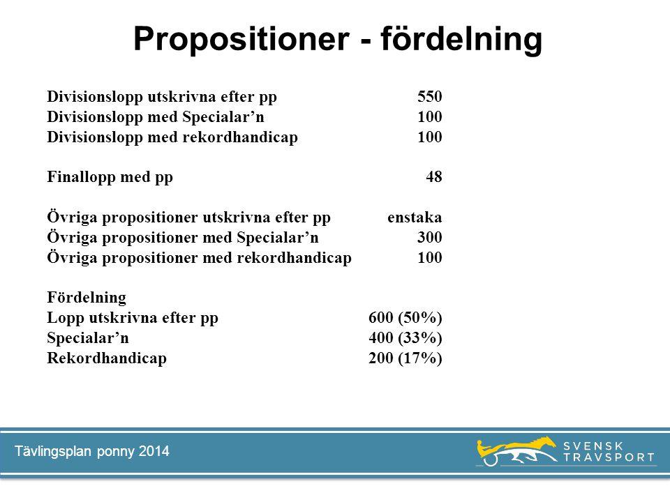 Tävlingsplan ponny 2014 Propositioner - fördelning Divisionslopp utskrivna efter pp 550 Divisionslopp med Specialar'n100 Divisionslopp med rekordhandi