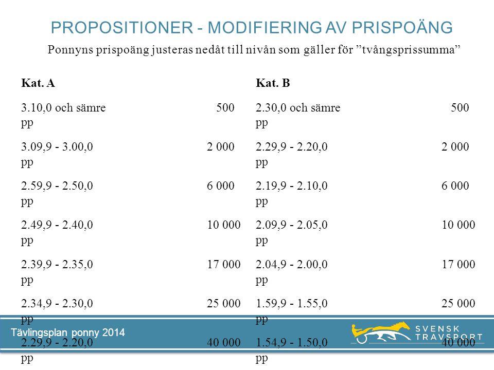 Tävlingsplan ponny 2014 Kat. A 3.10,0 och sämre 500 pp 3.09,9 - 3.00,0 2 000 pp 2.59,9 - 2.50,0 6 000 pp 2.49,9 - 2.40,0 10 000 pp 2.39,9 - 2.35,0 17