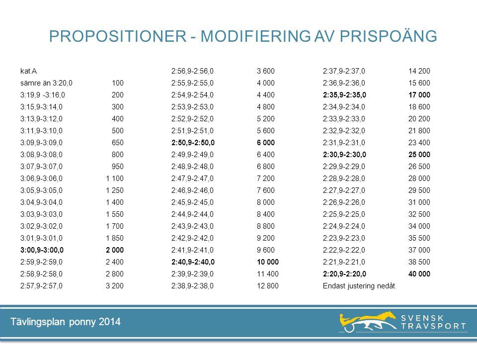 Tävlingsplan ponny 2014 kat A sämre än 3:20,0 100 3:19,9 -3:16,0 200 3:15,9-3:14,0 300 3:13,9-3:12,0 400 3:11,9-3:10,0 500 3:09,9-3:09,0 650 3:08,9-3: