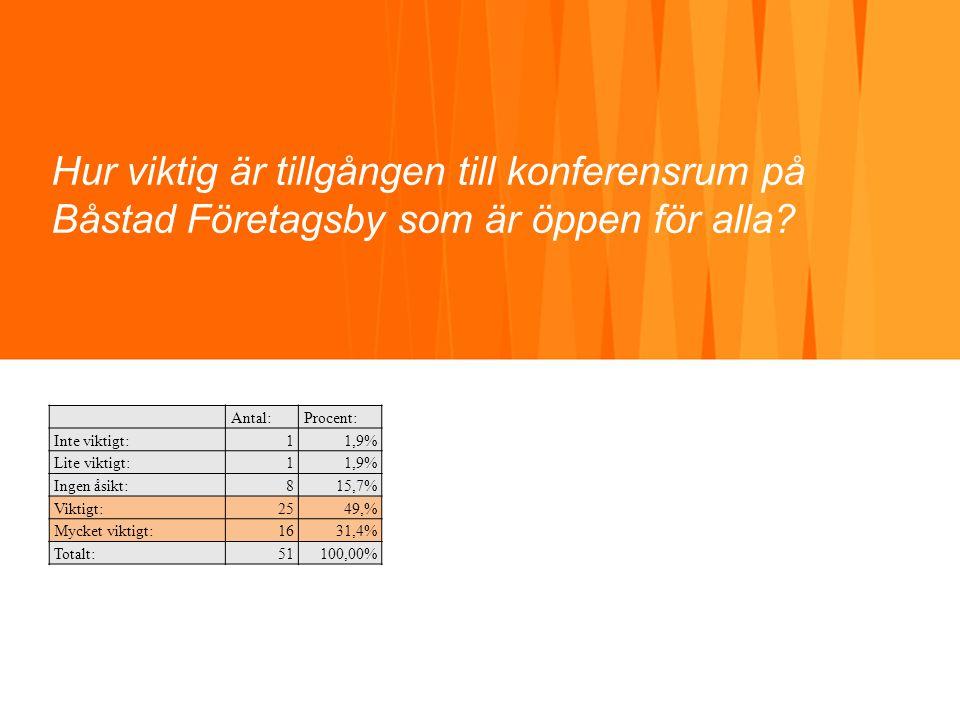 Hur viktig är tillgången till konferensrum på Båstad Företagsby som är öppen för alla? Antal:Procent: Inte viktigt:11,9% Lite viktigt:11,9% Ingen åsik