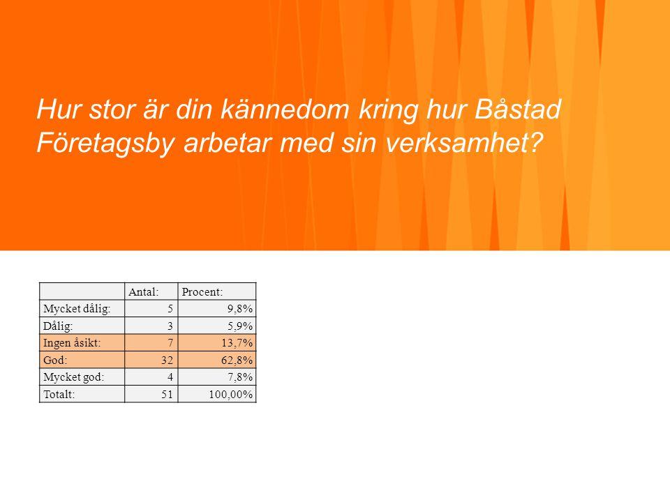 Hur stor är din kännedom kring hur Båstad Företagsby arbetar med sin verksamhet? Antal:Procent: Mycket dålig:59,8% Dålig:35,9% Ingen åsikt:713,7% God: