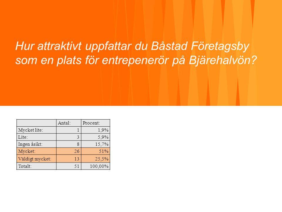 Hur attraktivt uppfattar du Båstad Företagsby som en plats för entrepenerör på Bjärehalvön? Antal:Procent: Mycket lite:11,9% Lite:35,9% Ingen åsikt:81